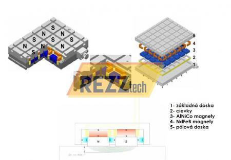 elektro-permanentné magnety REZZtech